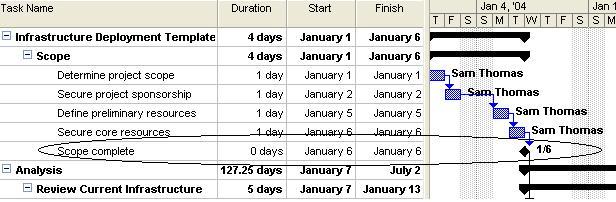 Milestone Deadline Deliverables Reccuring Tasks