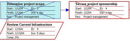 Network diagram pert chart create task ccuart Gallery